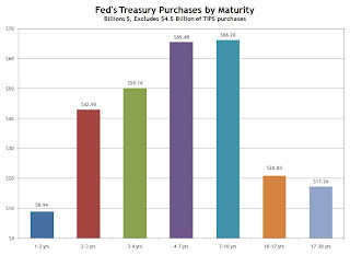 Federal Reserve Treasury Purchases