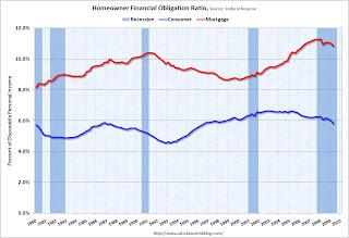 Financial Obligations Ratio