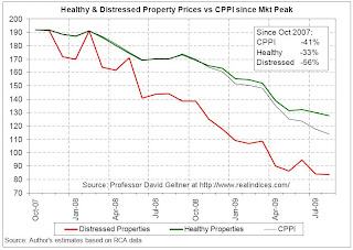 CRE Prices: Healthy and Distressed