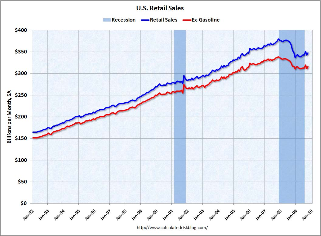 how to increase retail sales This statistic depicts annual retail industry sales in the united states from 2000 to 2014 in 2013, total retail industry sales in the united states amounted to.