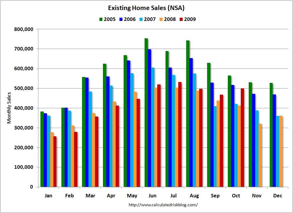 Calculated Risk: Existing Home Sales Graphs