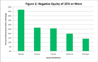 Sever Negative Equity
