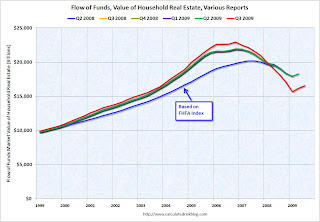 Flow of Funds, Household Real Estate