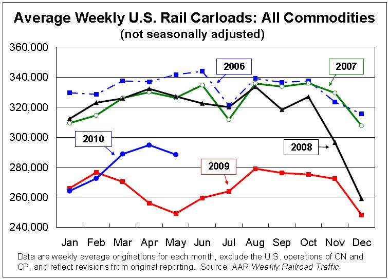 Rail Traffic May 2010