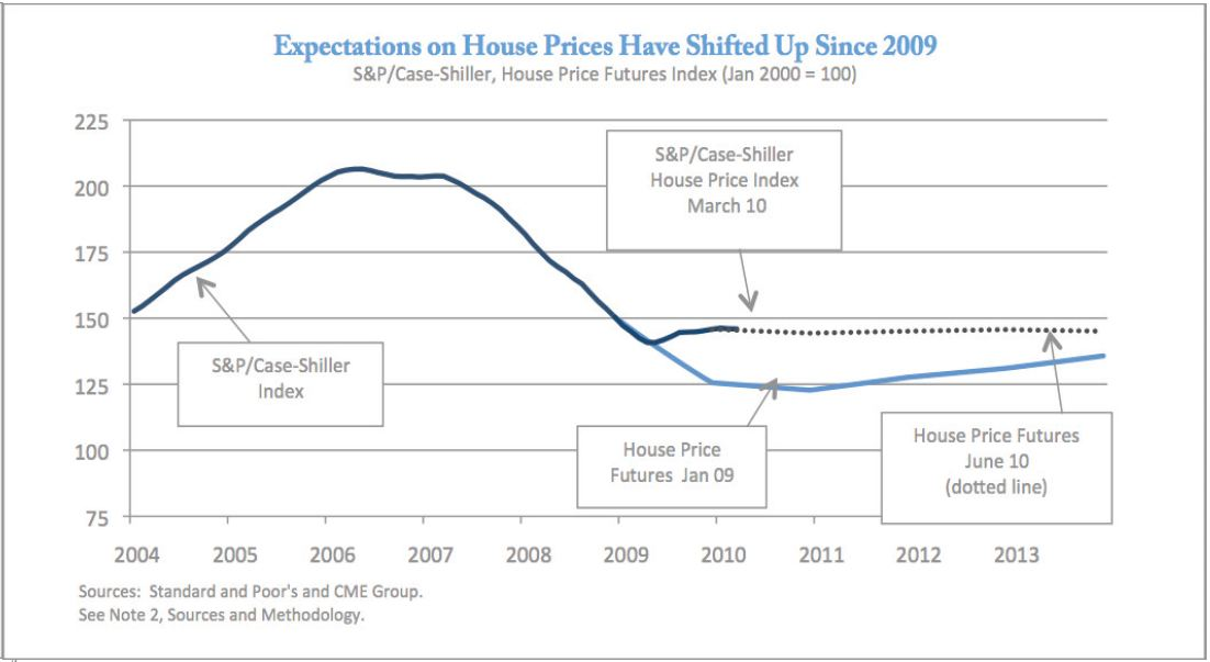 Obama House Prices June 2010