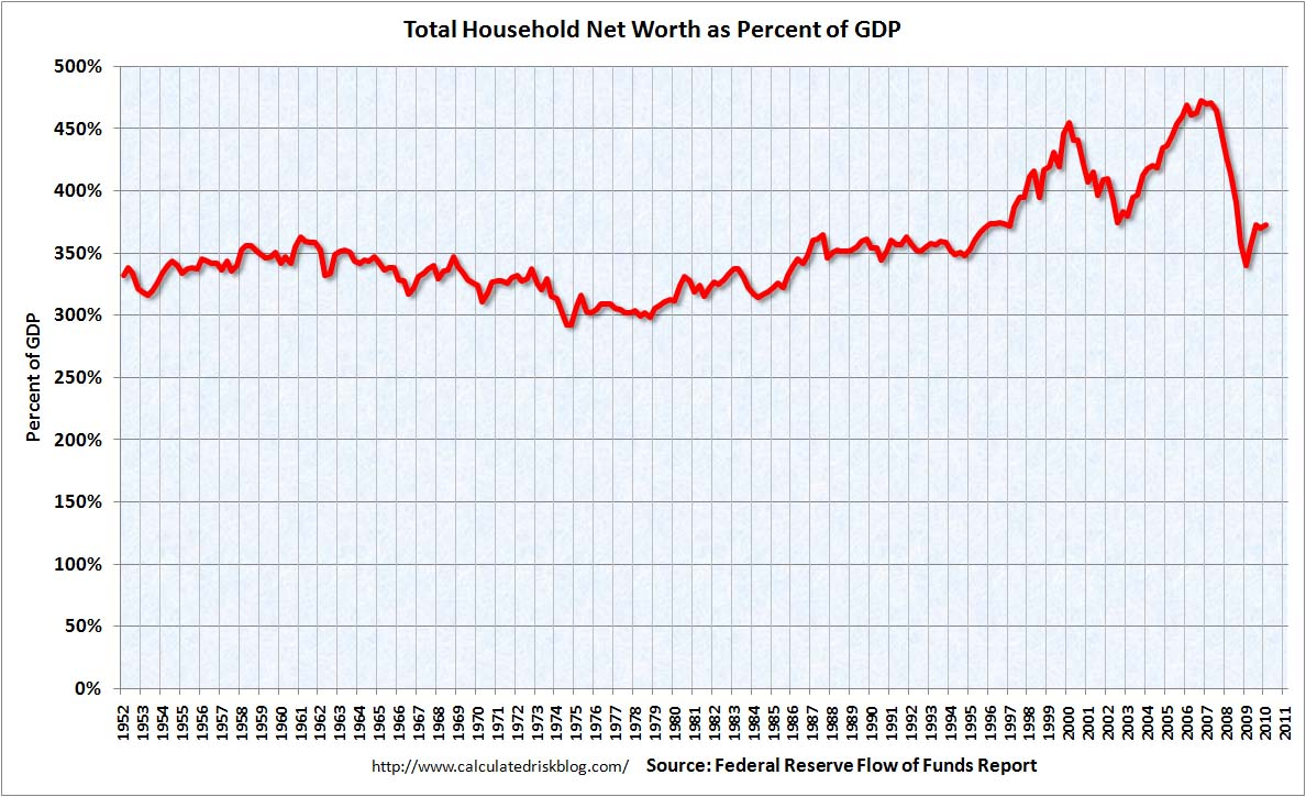 Household Net Worth Q1 2010