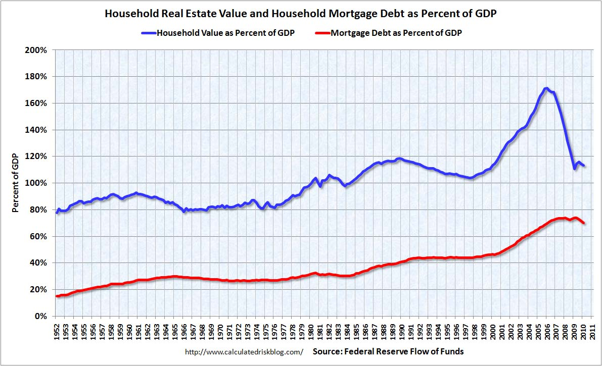 Household Real Estate Assets and Mortgage Debt Q1 2010