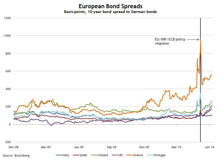 Euro Bond Spreads June 9, 2010