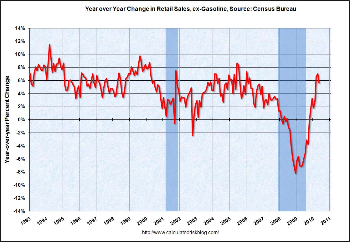 Retail Sales YoY May 2010