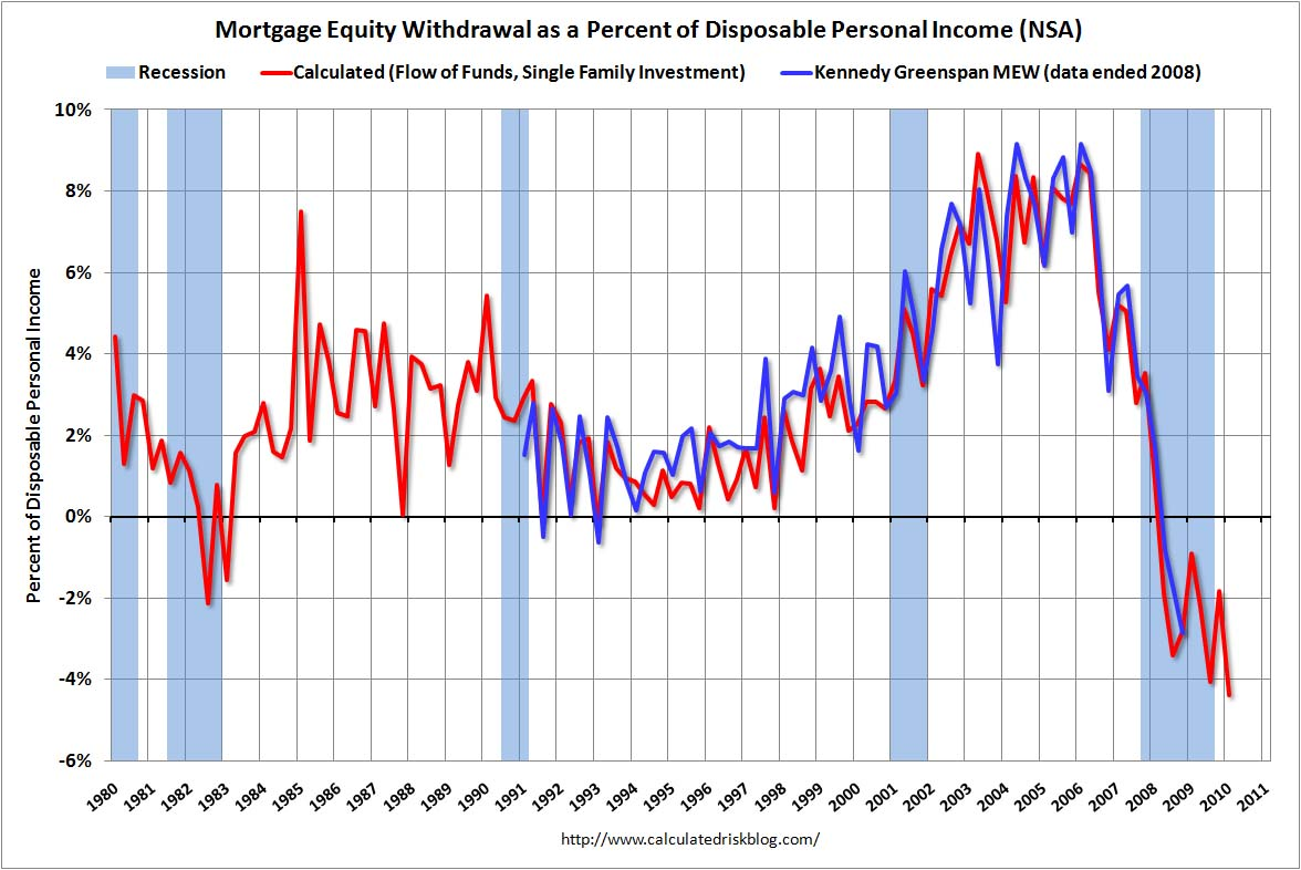Mortgage Equity Withdrawal Q1 2010