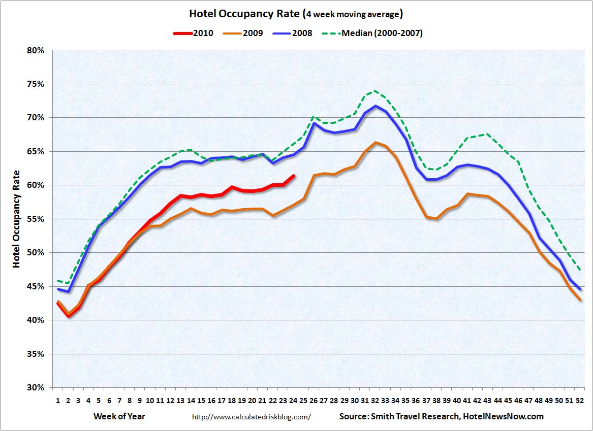 Hotel Occupancy June 17, 2010