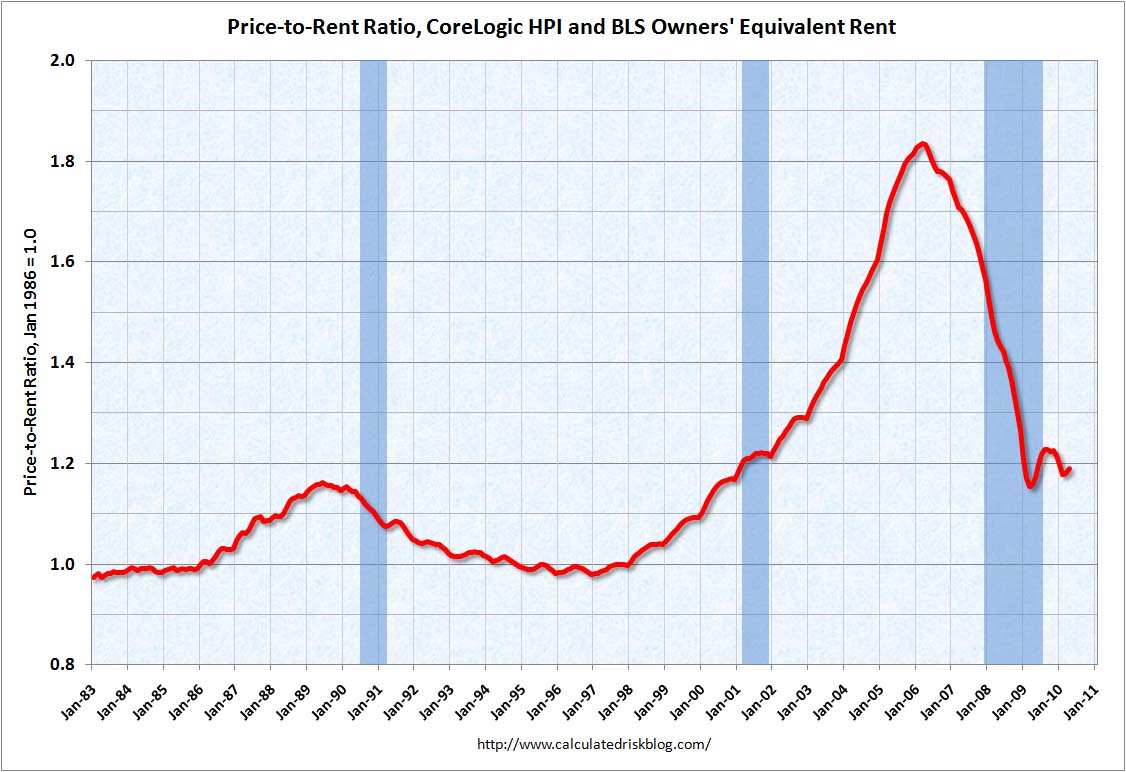 Price Rent Ratio CoreLogic April 2010