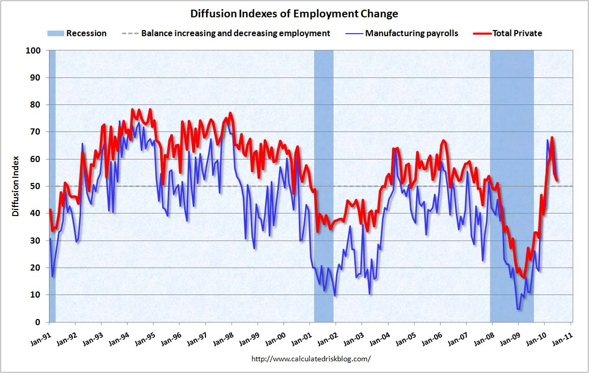 Employment Diffusion Indexes June 2010