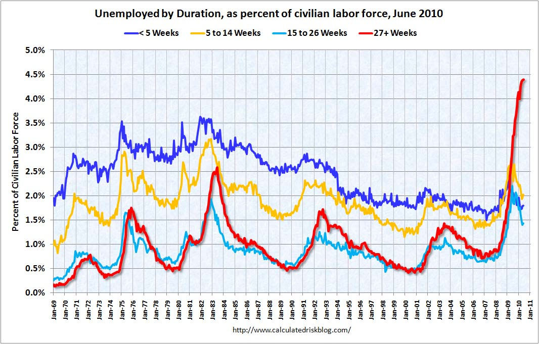 Duration of Unemployment June 2010