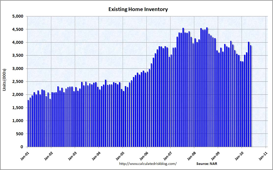 Existing Home Sales Inventory May 2010