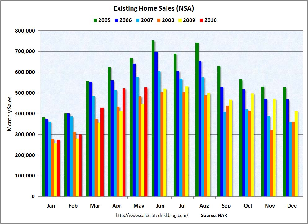 Existing Home Sales NSA May 2010