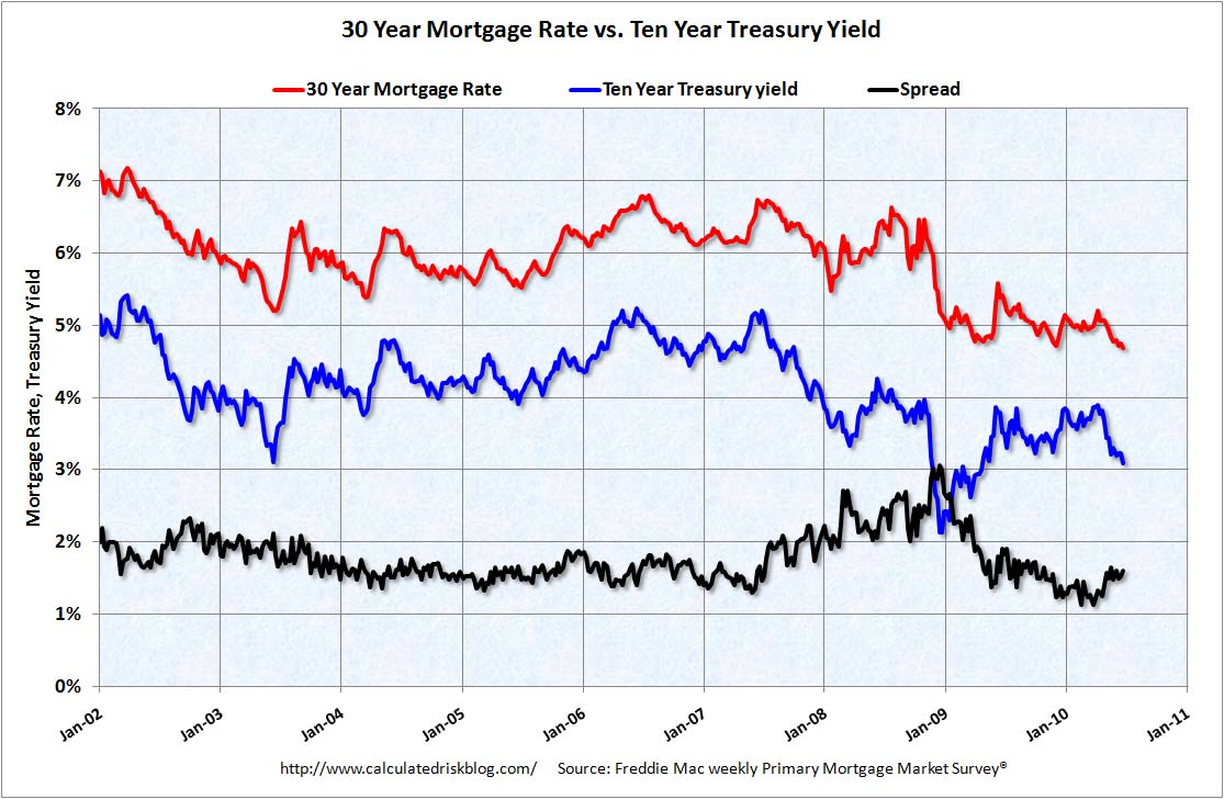 Mortgage Rates June 24, 2010