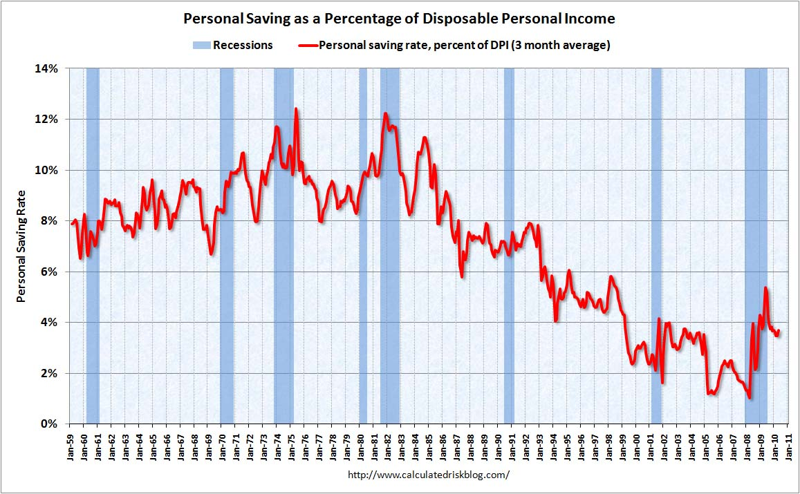 Personal Saving Rate May 2010