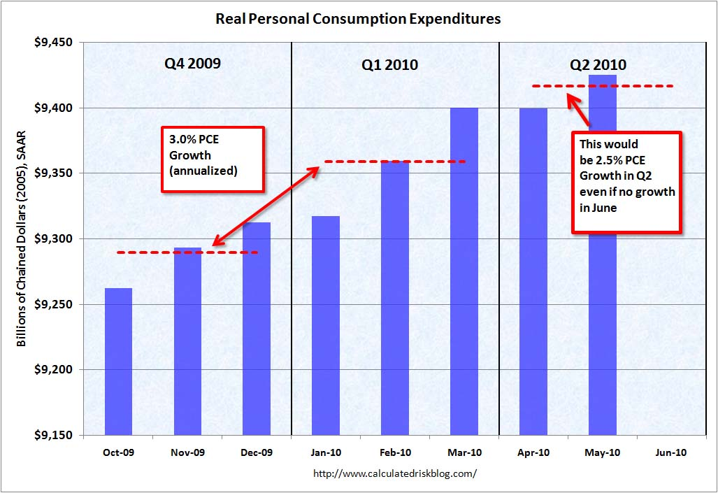 Personal Consumption Expenditures May 2010