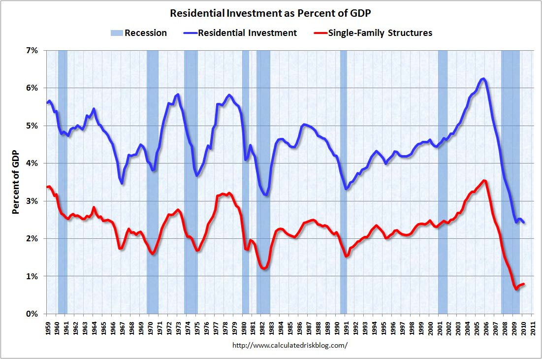 Residential Investment as Percent of GDP Q1 2010