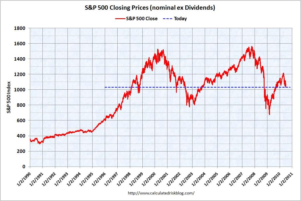 S&P 500 Annual Total Return Chart