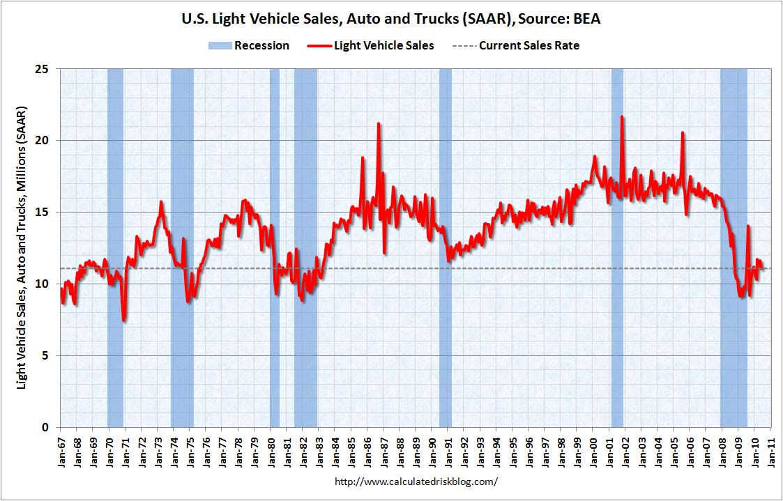 Light Vehicle Sales (long) June 2010