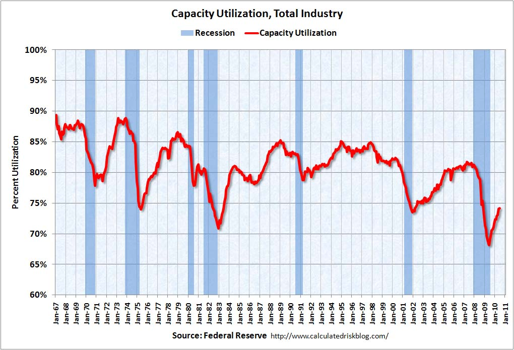 Capacity Utilization June 2010