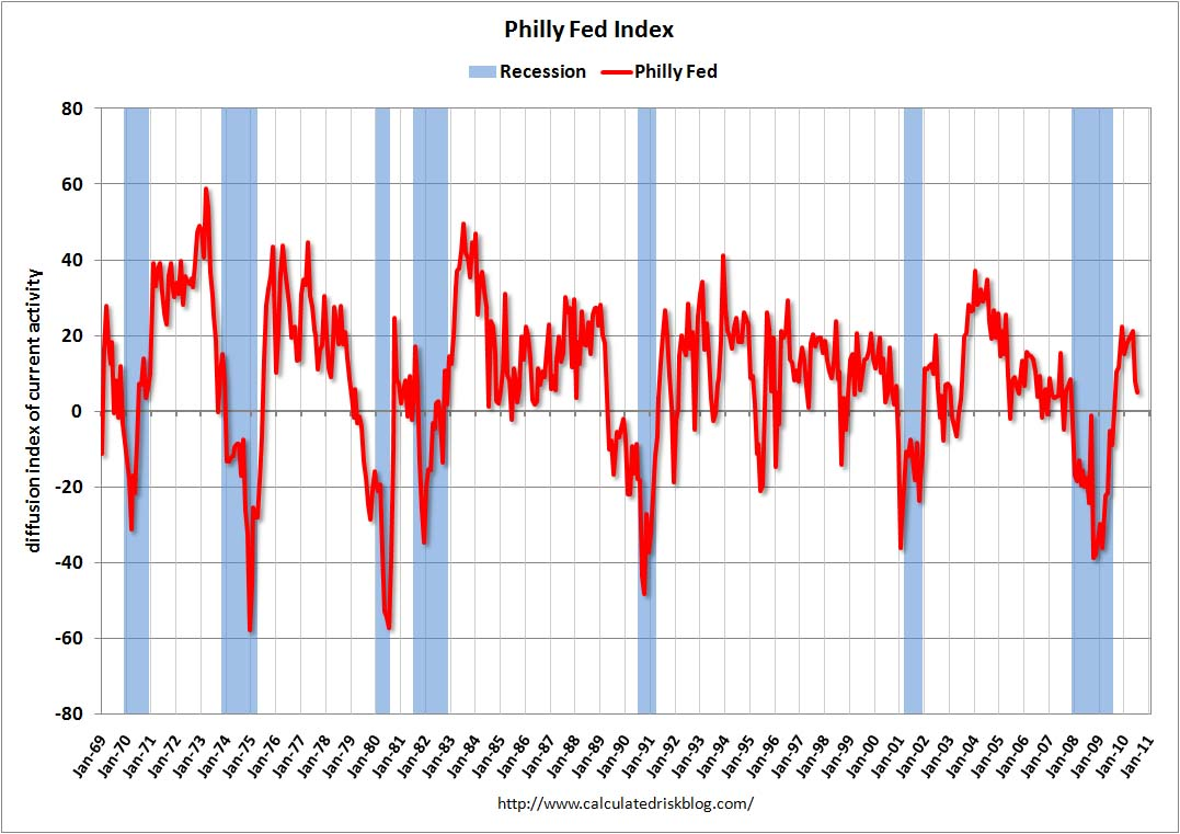Philly Fed Index July 2010