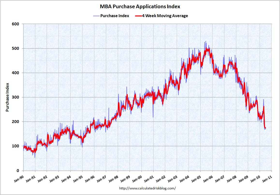MBA Purchase Index July 7, 2010