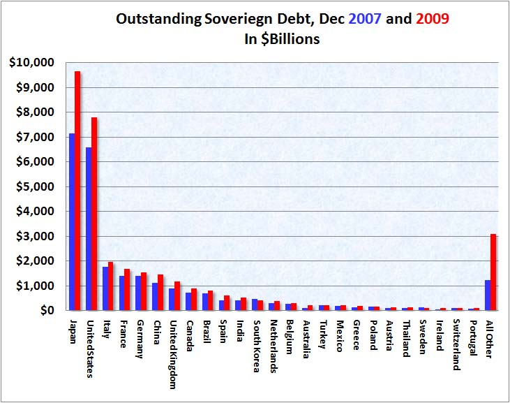 Sovereign Debt December 2009