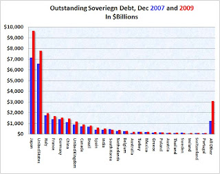 Sovereign Debt by Country