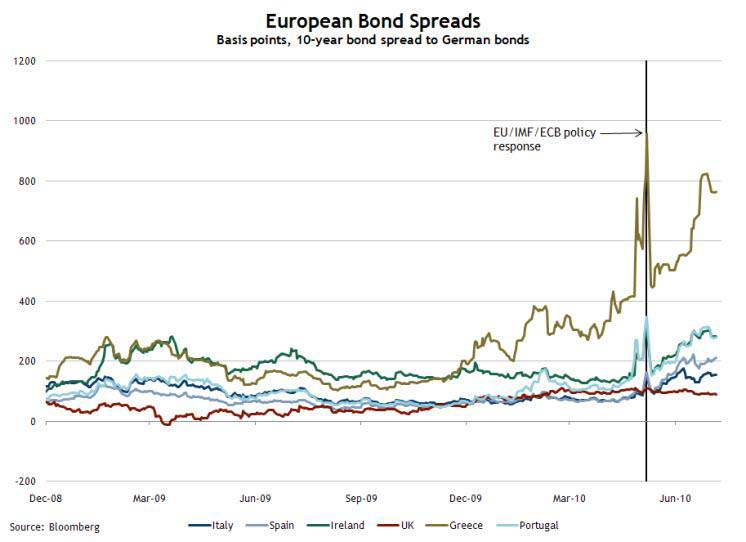 European Bond Spreads July 7, 2010