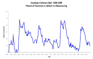 Percent Sovereign Defaults per Year