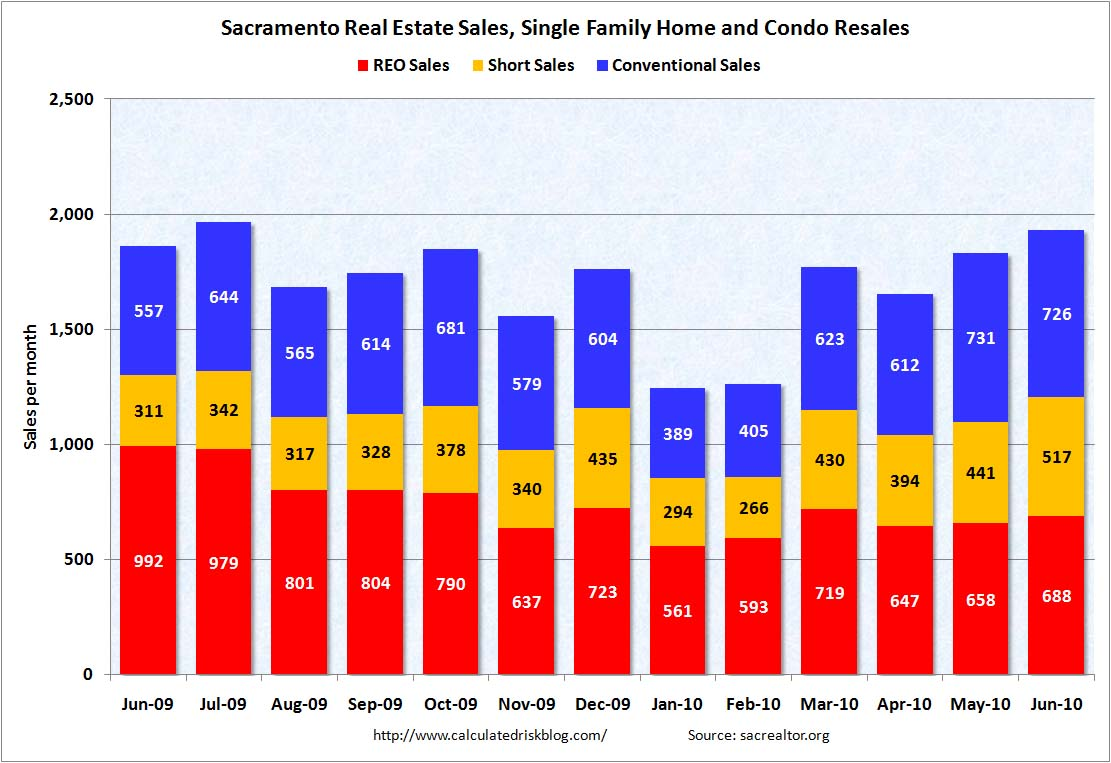Sacramento Distressed Sales June 2010