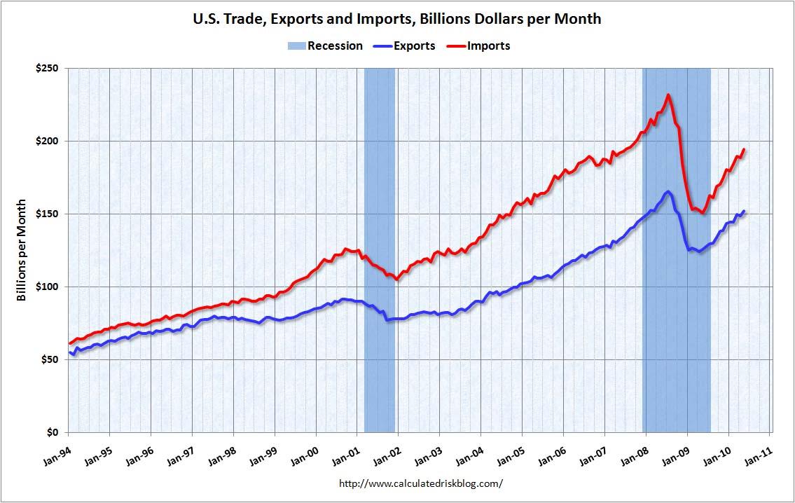 Trade Balance May 2010