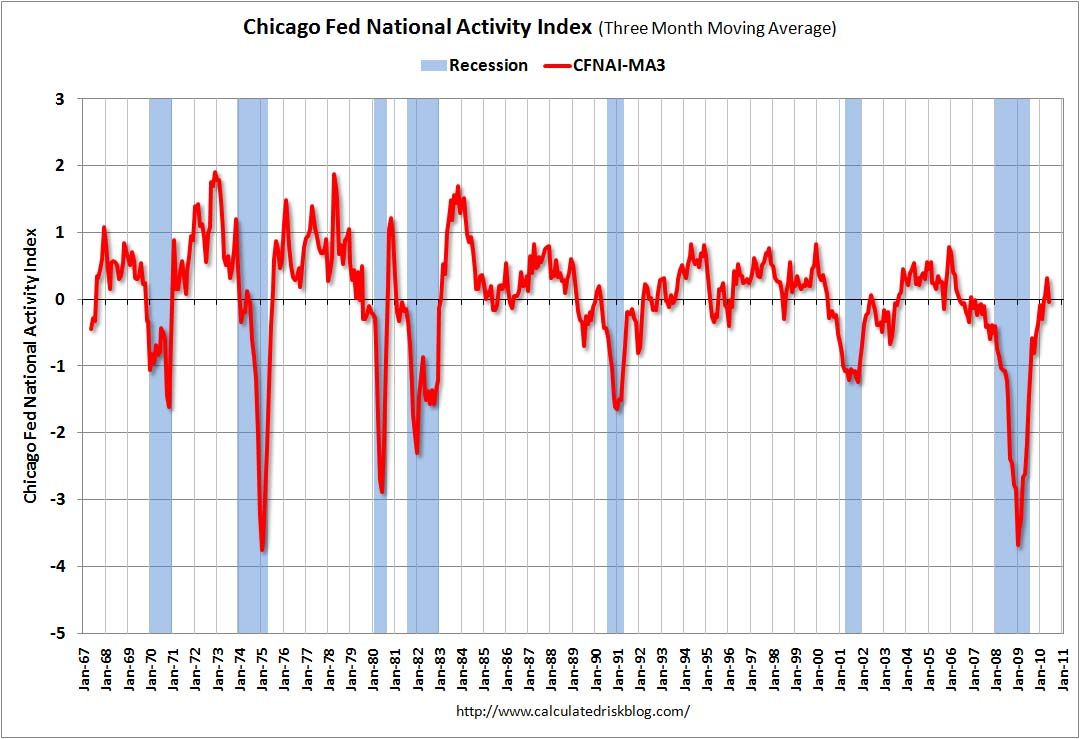 Chicago Fed National Activity Index June 2010