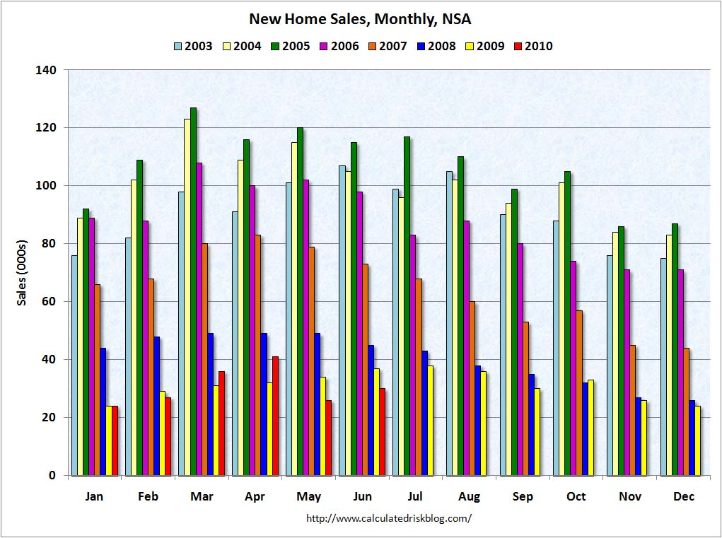 New Home Sales NSA June 2010