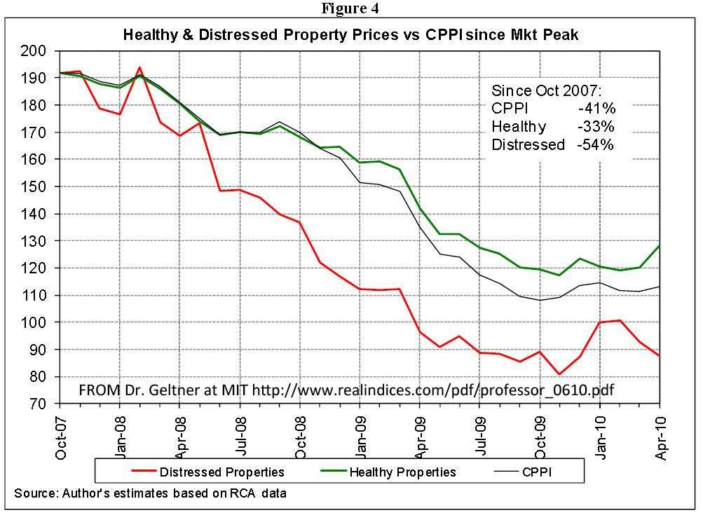 CRE Prices, Distressed and Healthy April 2010
