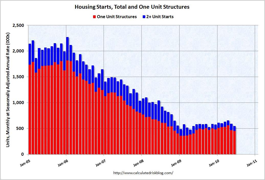 Housing Starts June 2010
