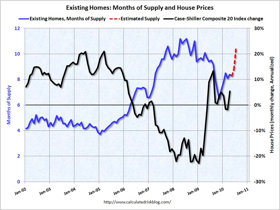 Housing: Months-of-Supply and Prices