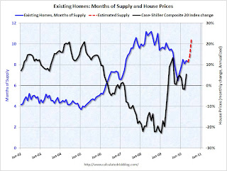 Months of Supply and House Prices