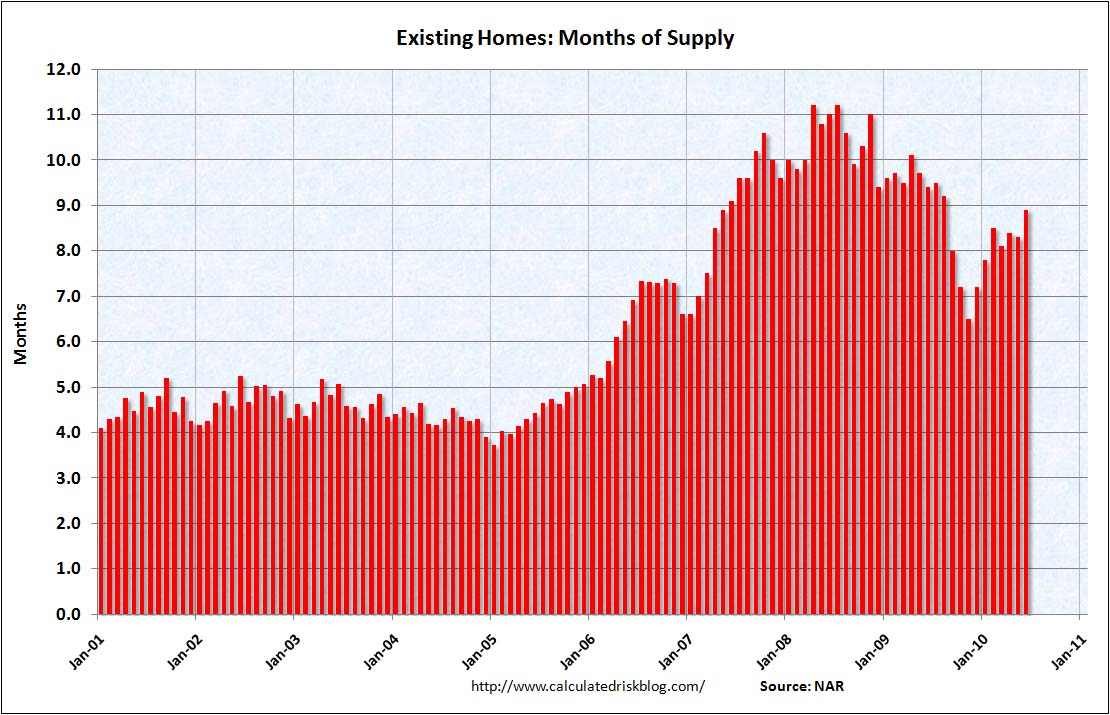 Existing Home Months of Supply June 2010
