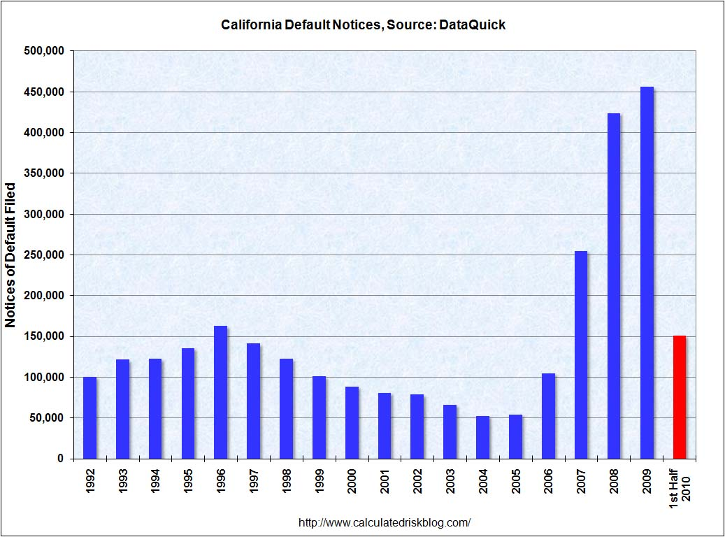 DataQuick Notice of Defaults Q2 2010