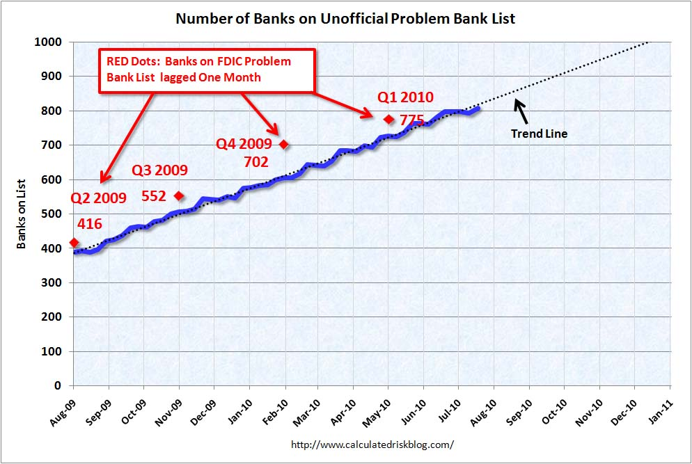 Growth Unofficial Problem Bank List July 2010