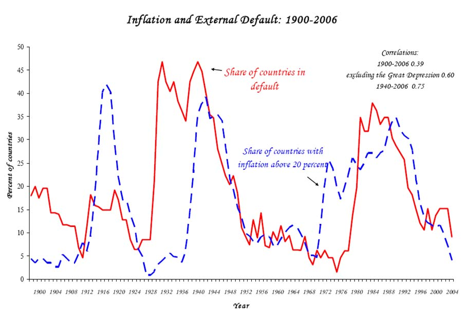 Inflation and External Default: 1900-2006