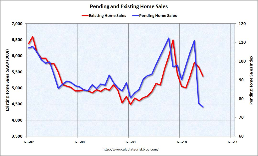 Pending and Existing Home Sales June 2010
