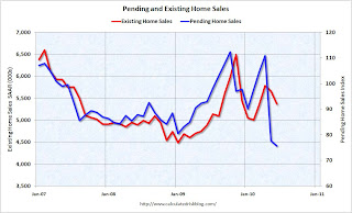Pending and Existing Home Sales
