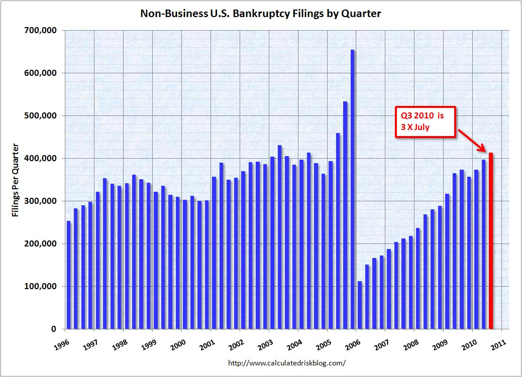 Personal Bankruptcy Filings July 2010
