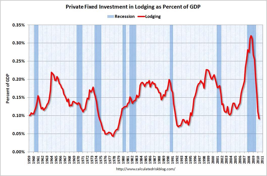 Lodging Investment Q2 2010