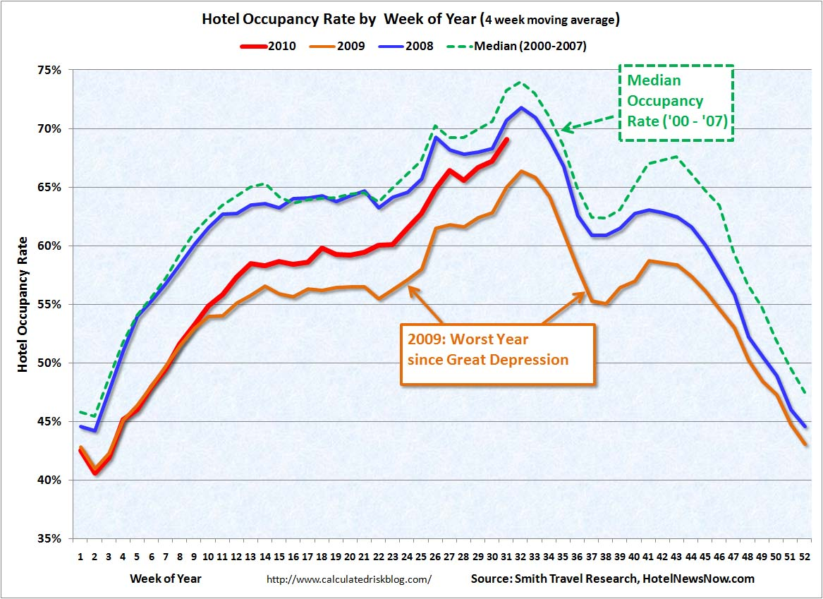 Hotel Occupancy Rate Aug 5, 2010